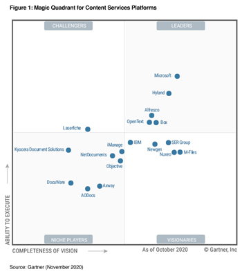 M-Files recognized by Gartner as a Visionary based on completeness of vision and ability to execute.