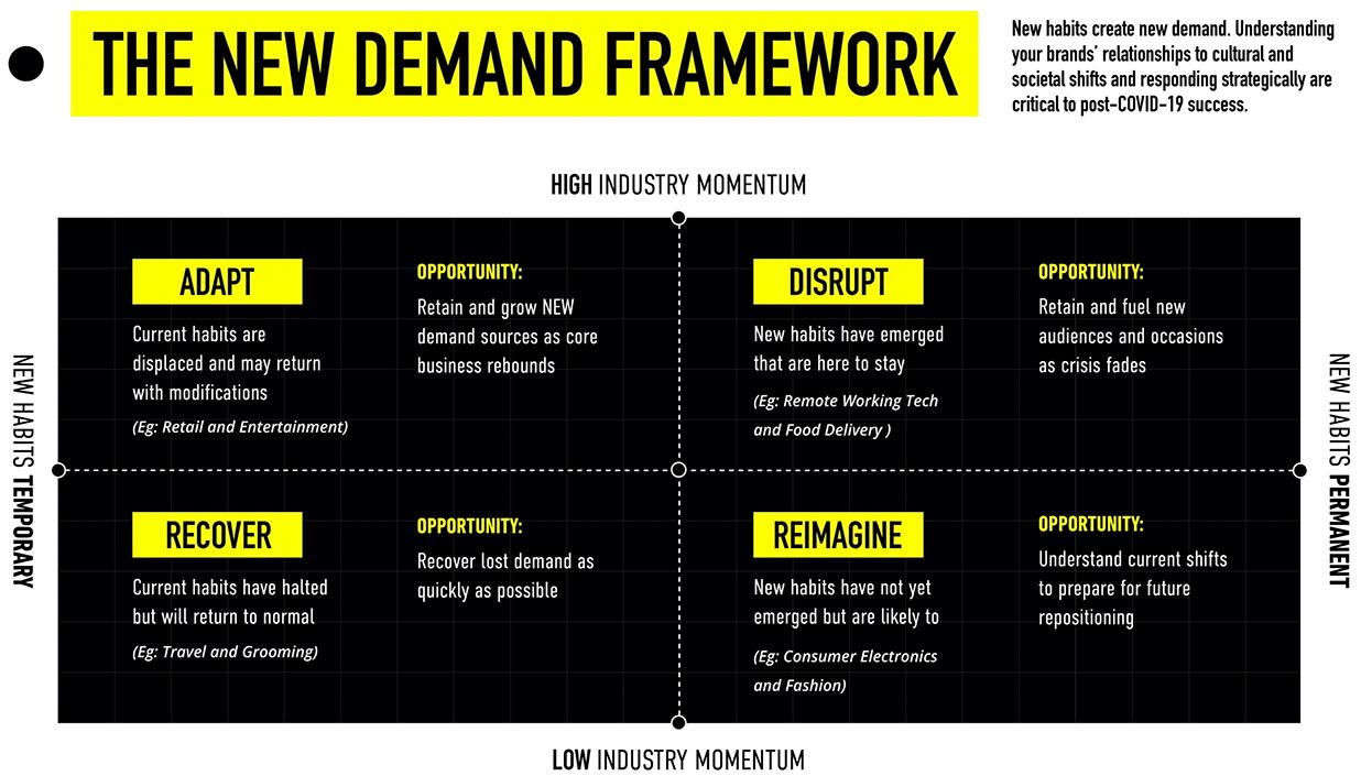 New Demand for new consumer habits and consumer behaviors