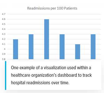 Health Industry data over time