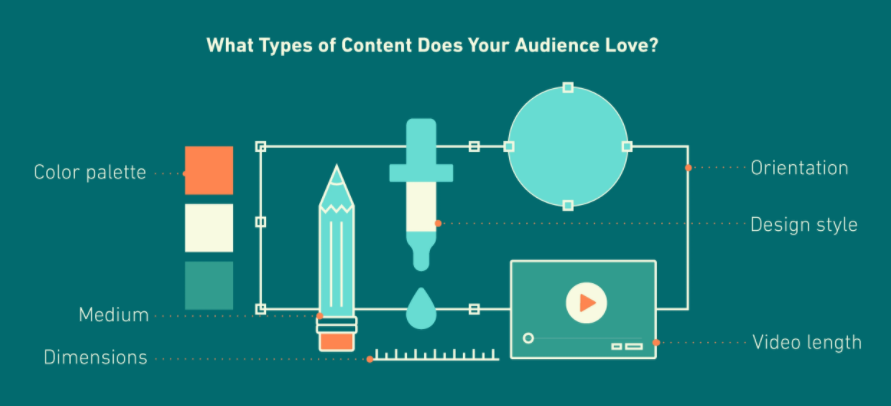 How an agency determines brand strategy for a Multimedia Visual Campaign
