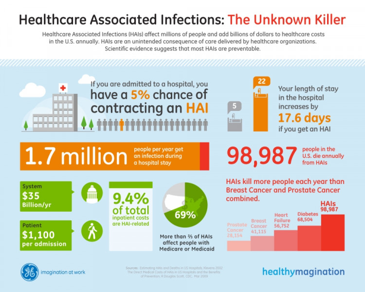 Healthcare associated infections data study