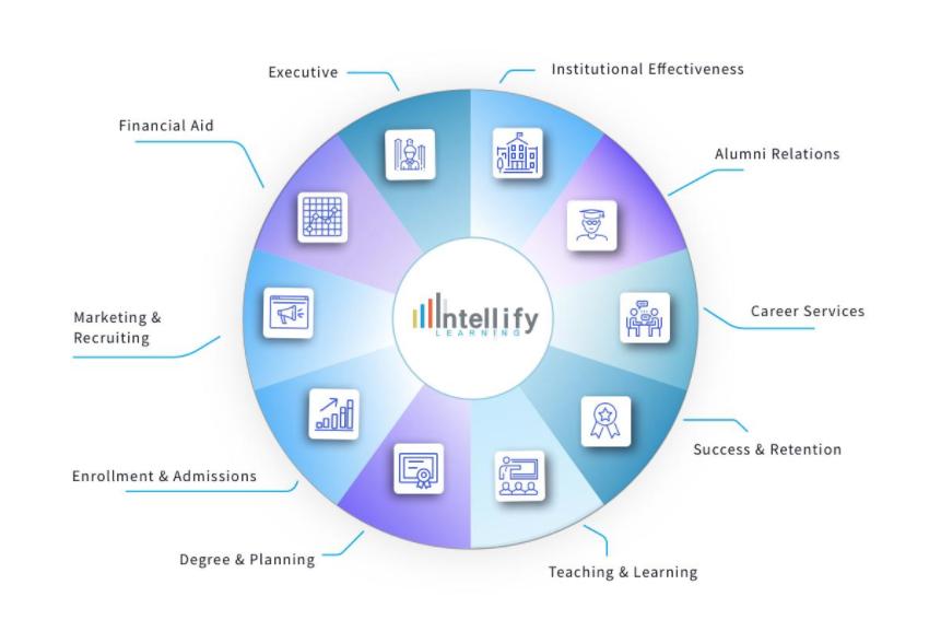 Intellify data pie chart