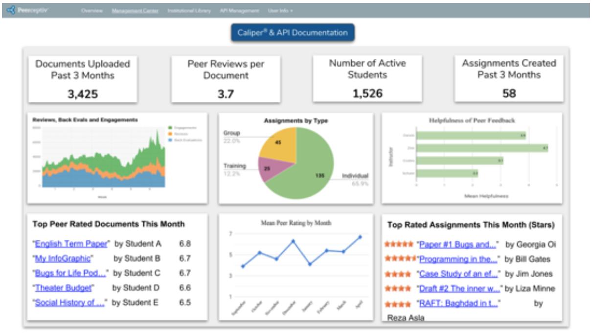 Actionable metrics from Peerceptive