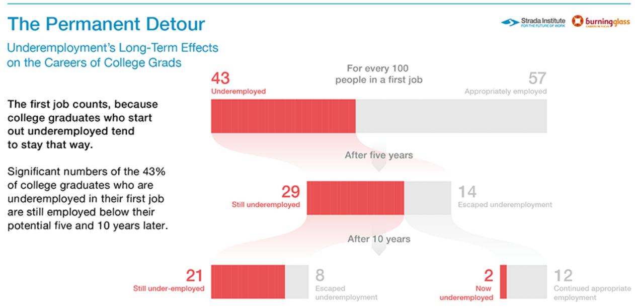 Infographic of Permanent Detour