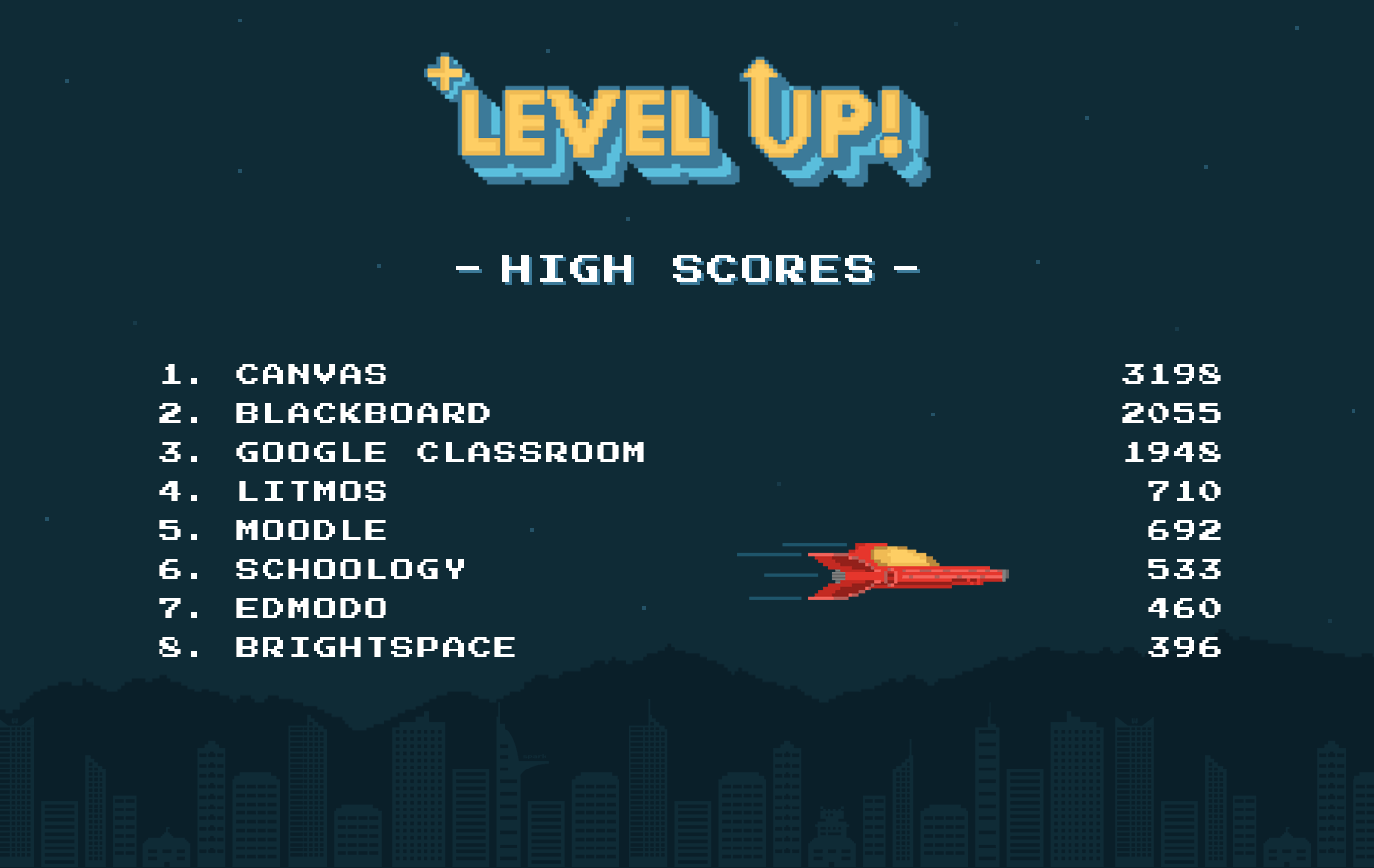 Level Up! Canvas Average User Ratings - Preferred LMS