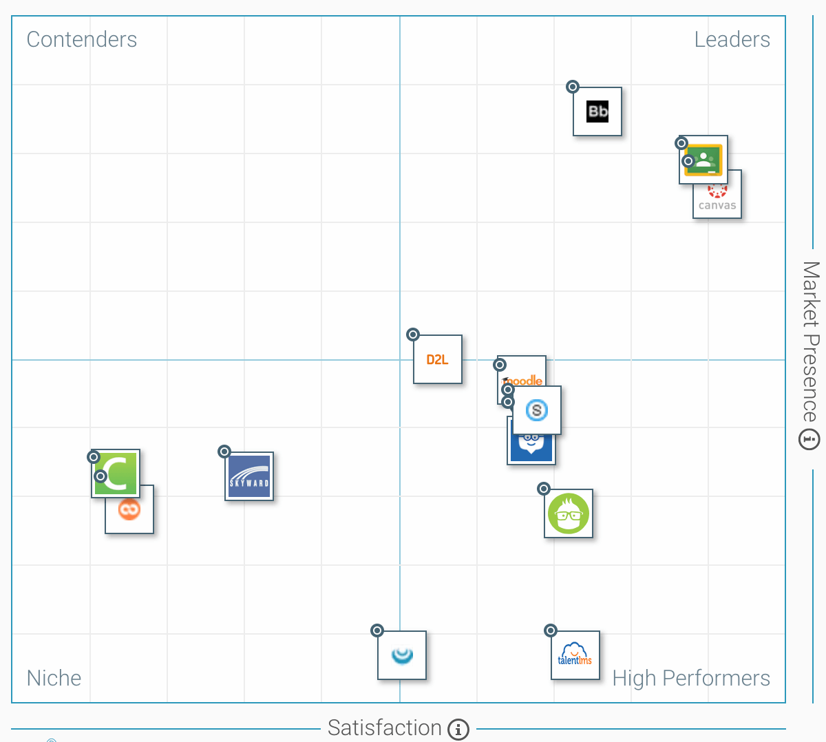 Canvas Review Chart- Top Rated LMS for Market Presence and Satisfaction