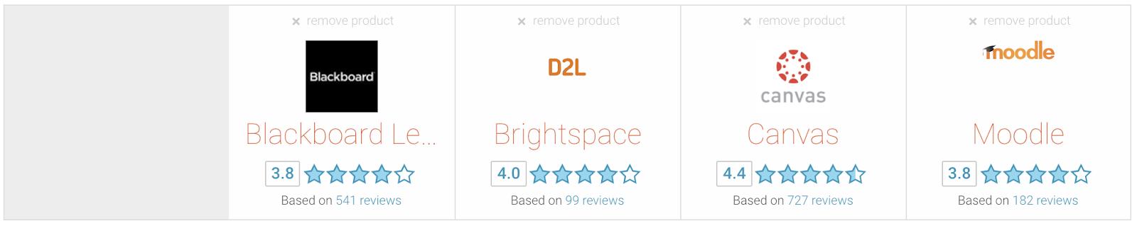 Canvas LMS Reviews -LMS Comparison-