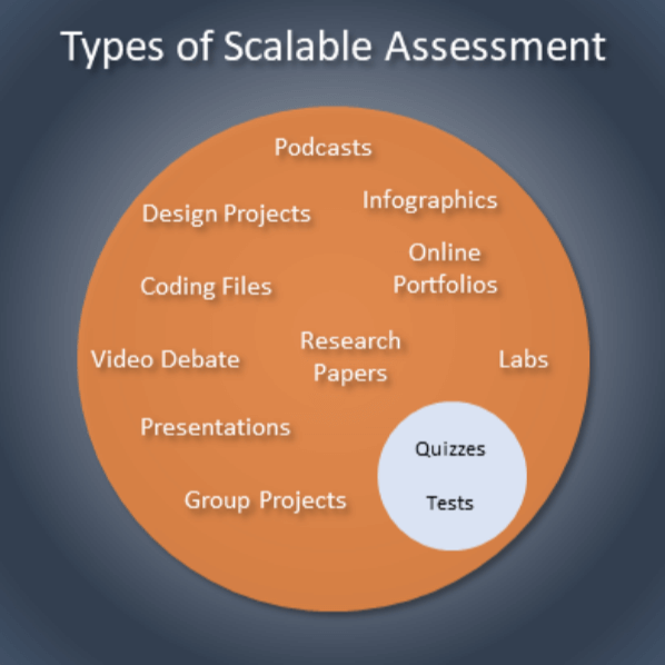 Types of scalable assessment