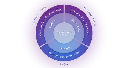 Autonomous Cloud Lab