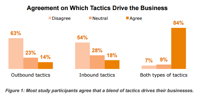 Demand Metric survey showing 84% of participants use both inbound and outbound tactics to drive business.