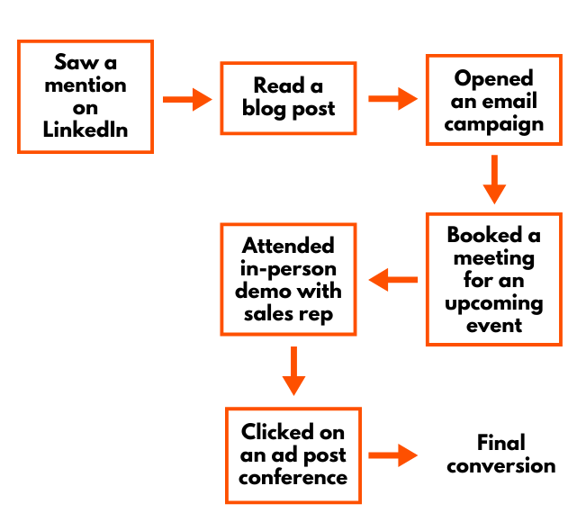 An example of a customer journey: 1) Saw a mention on LinkedIn. 2) Read a blog post. 3) Opened an email campaign. 4) Booked a meeting for an upcoming event. 5) Attended in-person demo with sales rep. 6) Clicked on an ad post conference. 7) Final conversion.