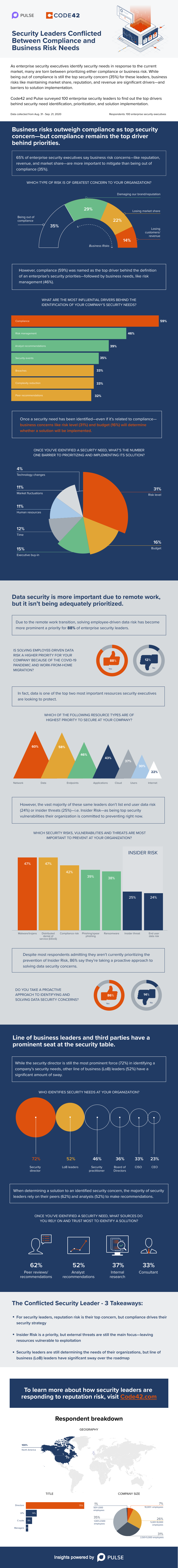 An infographic displaying the survey results from security professionals regarding the top drivers behind security need identification, prioritization and solution implementation.
