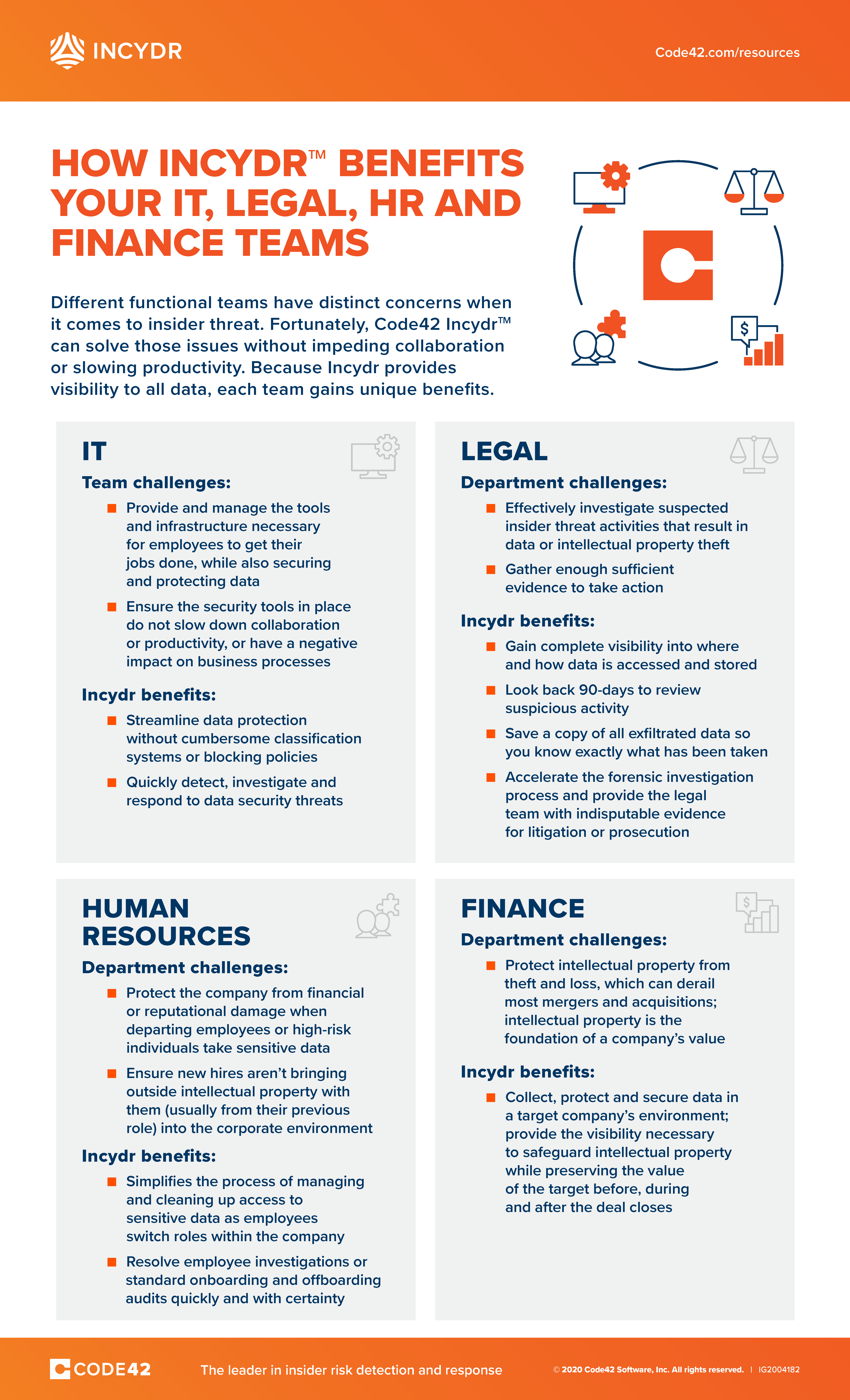 Infographic explaining how Code42 Incydr can benefit IT, legal, HR and finance teams.