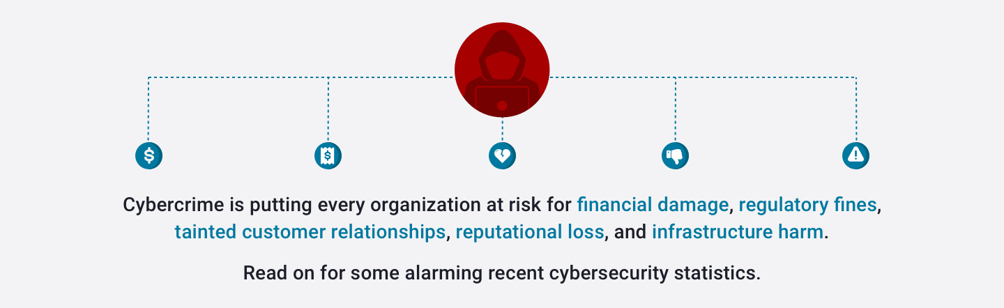 Cybercrime is putting every organization at risk for financial damage, regulatory fines, tainted customer relationships, reputational loss, and infrastructure hard.