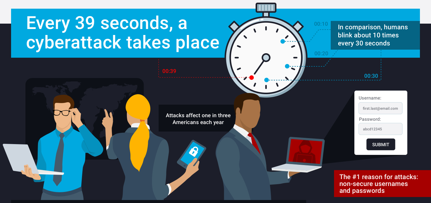 A cyberattack takes place every 39 seconds