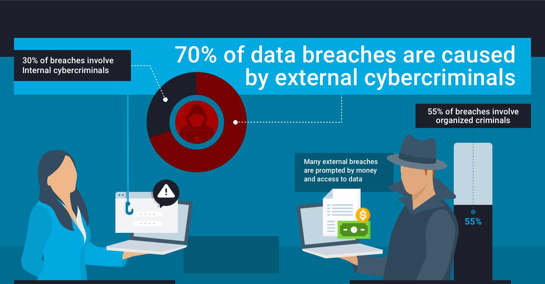 External cybercriminals cause 70% of data breaches