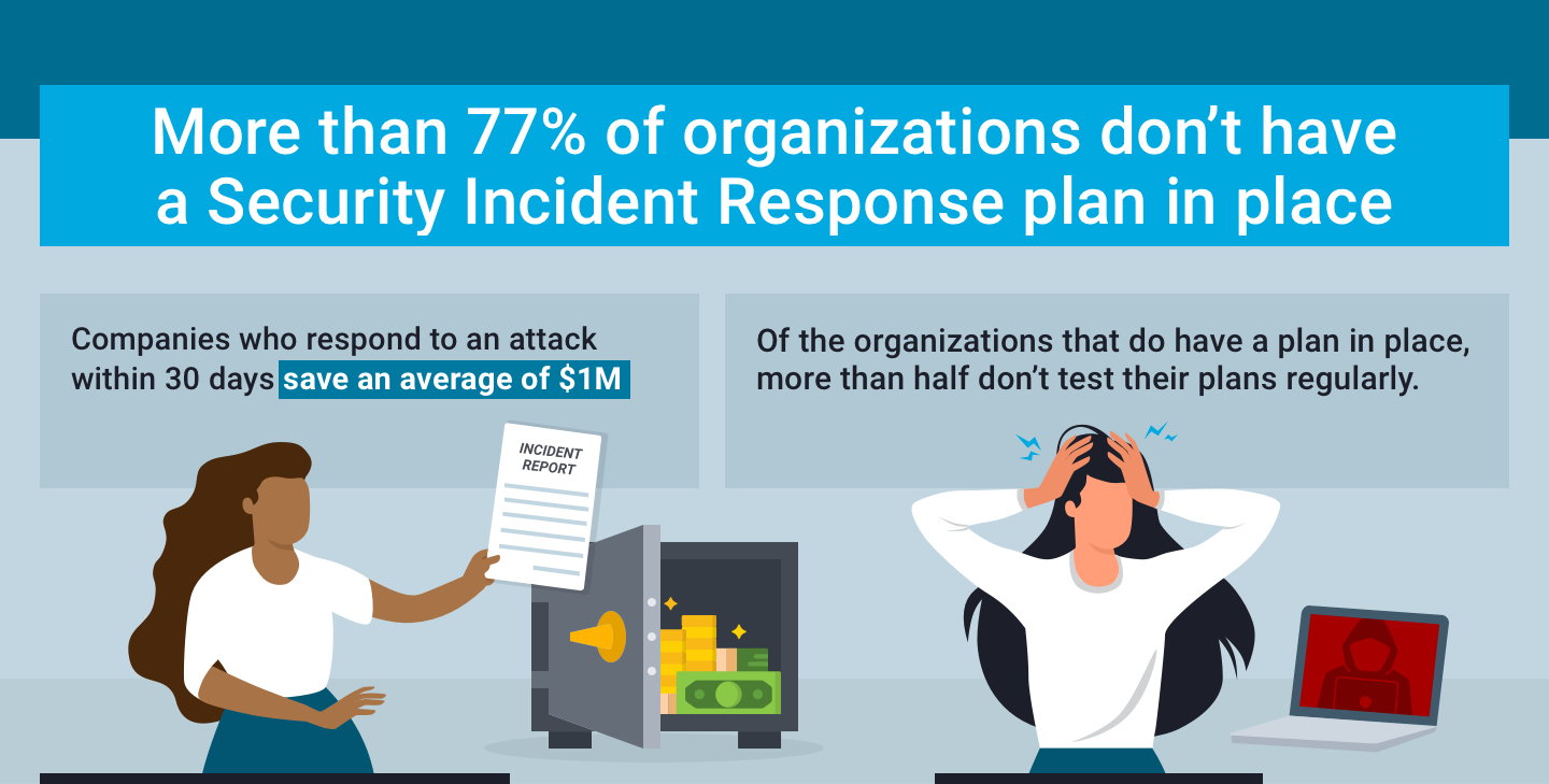 77% of organizations don't have a security incident response plan in place