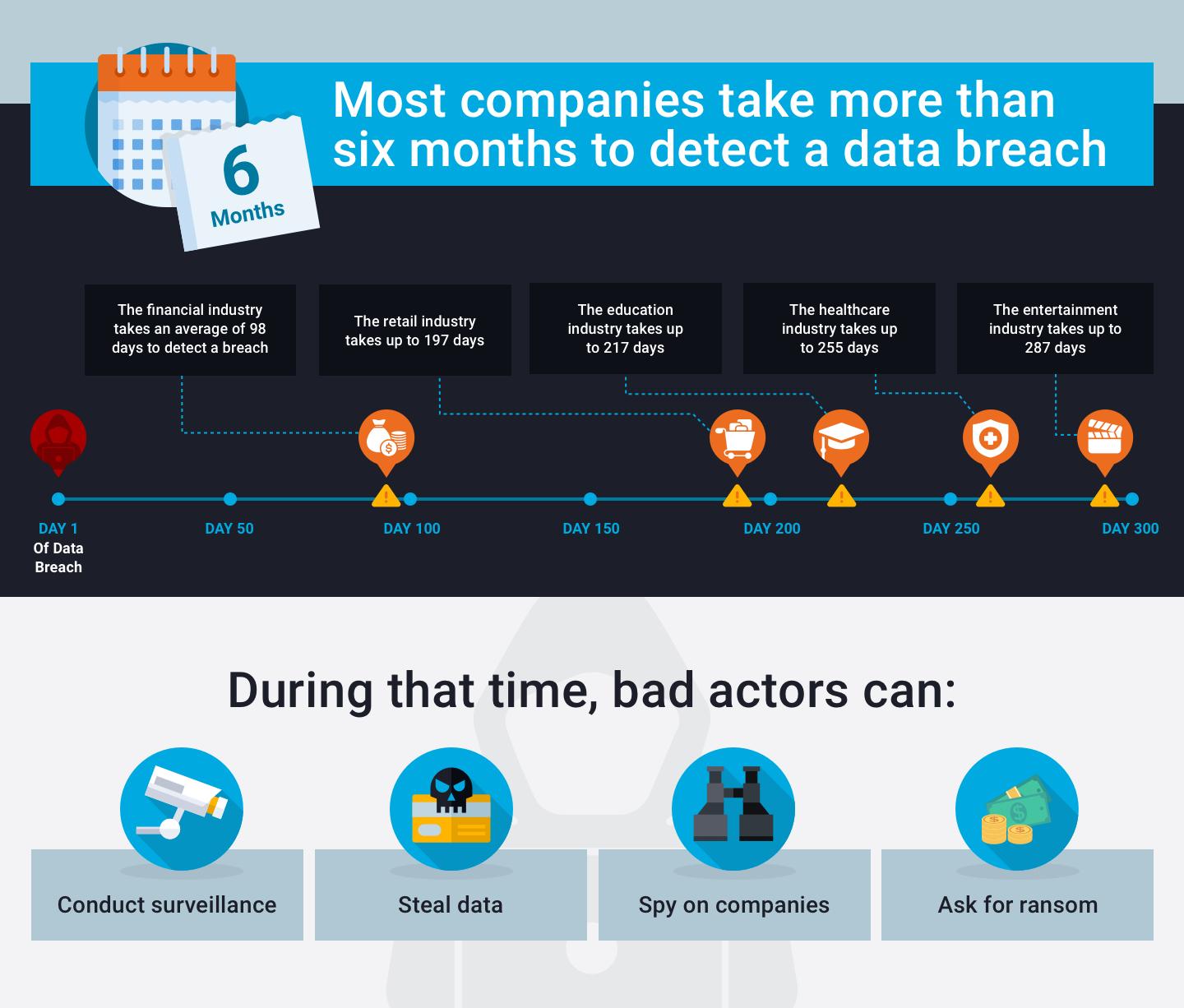 Most companies take more than 6 months to detect a data breach