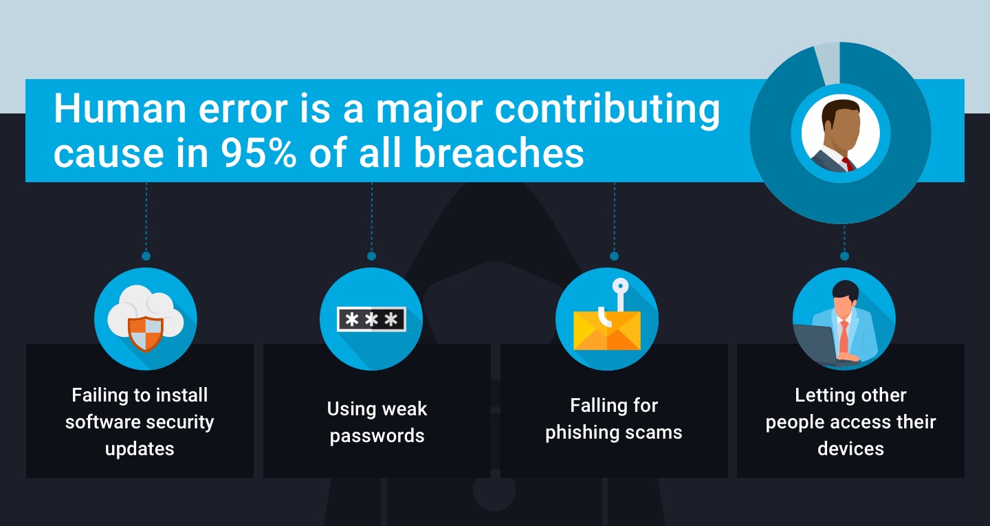 Human error is a major contributing cause in 95% of all breaches