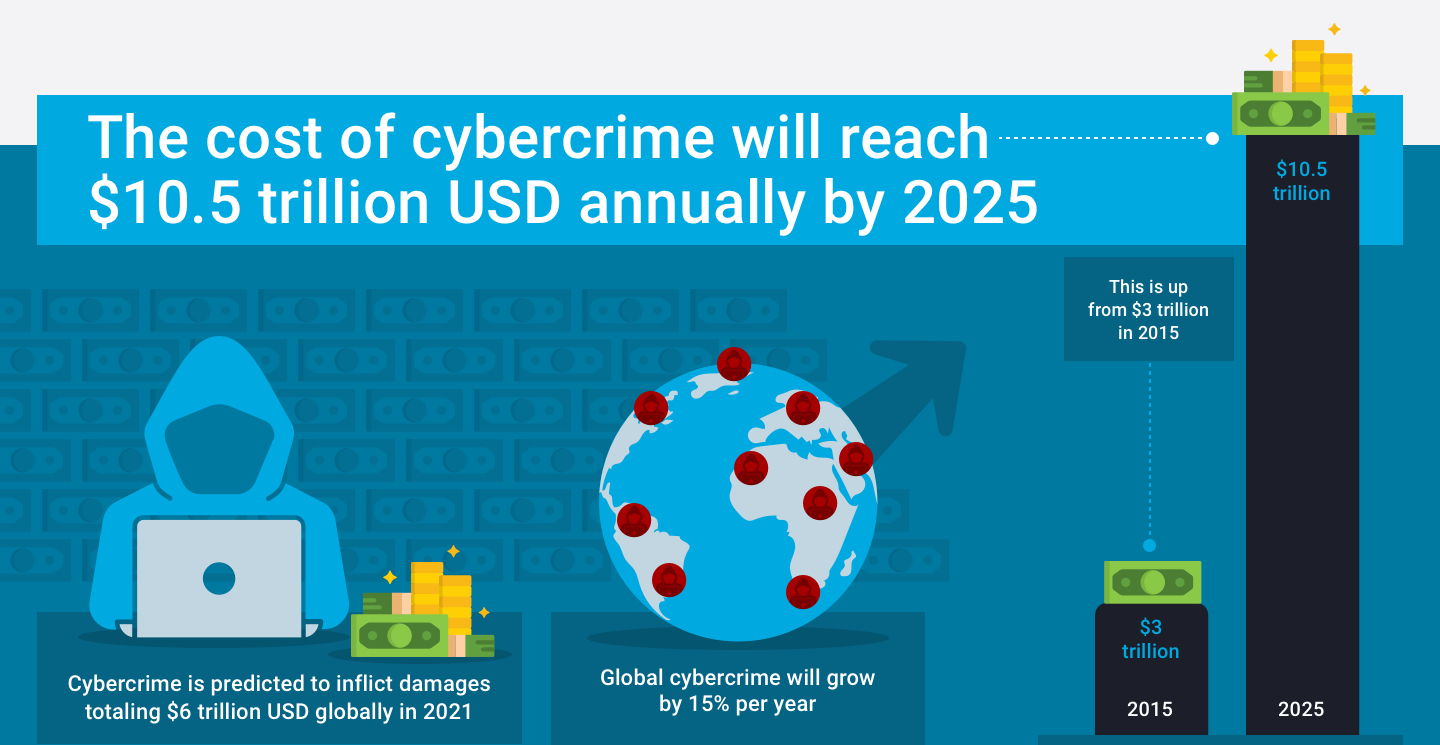 Cost of cybercrime will reach $10.5 trillioin USD annually by 2025
