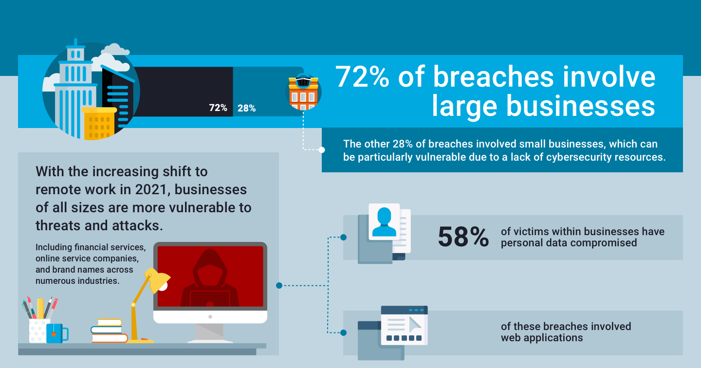 72% of data breaches involve large businesses