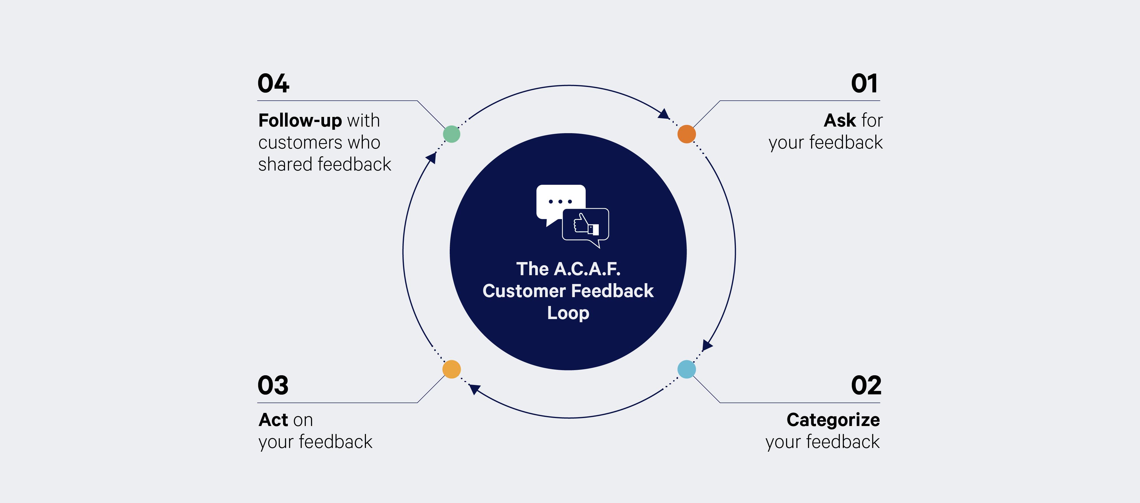 https://www.hubspot.com/customer-feedback