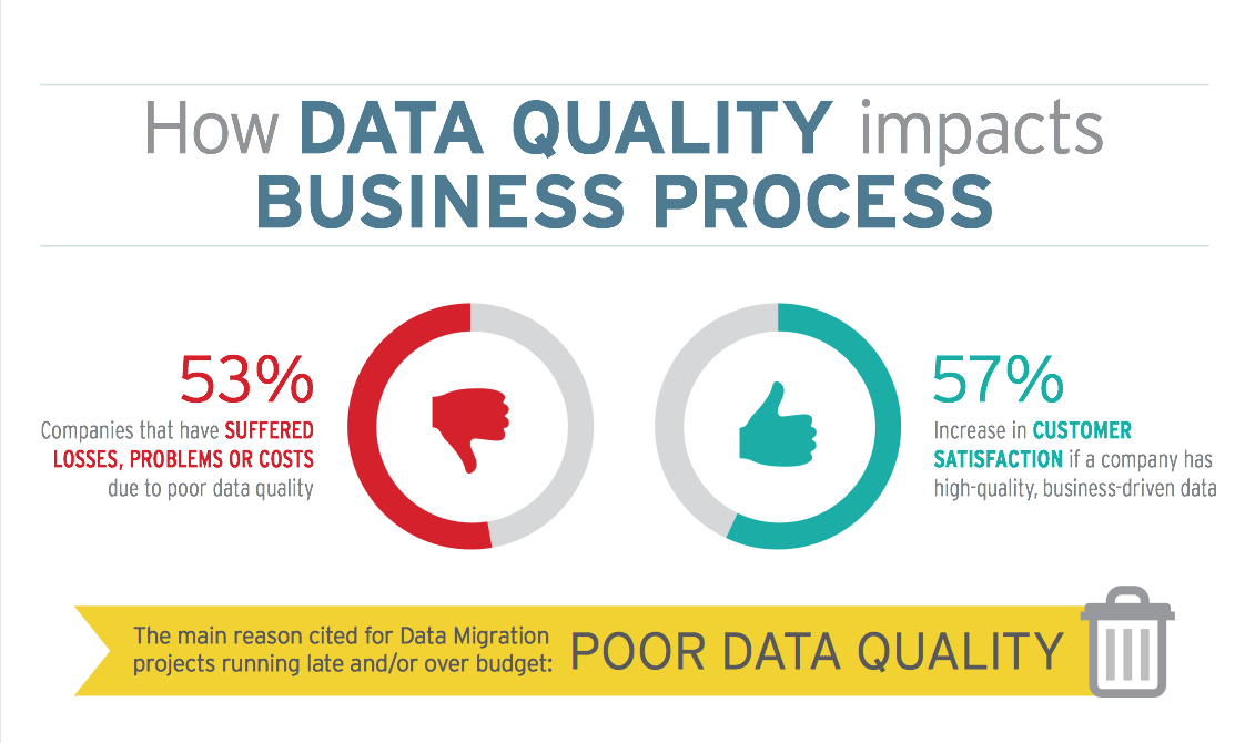 Image_How Data Quality Impacts Business Process Infographic Clip