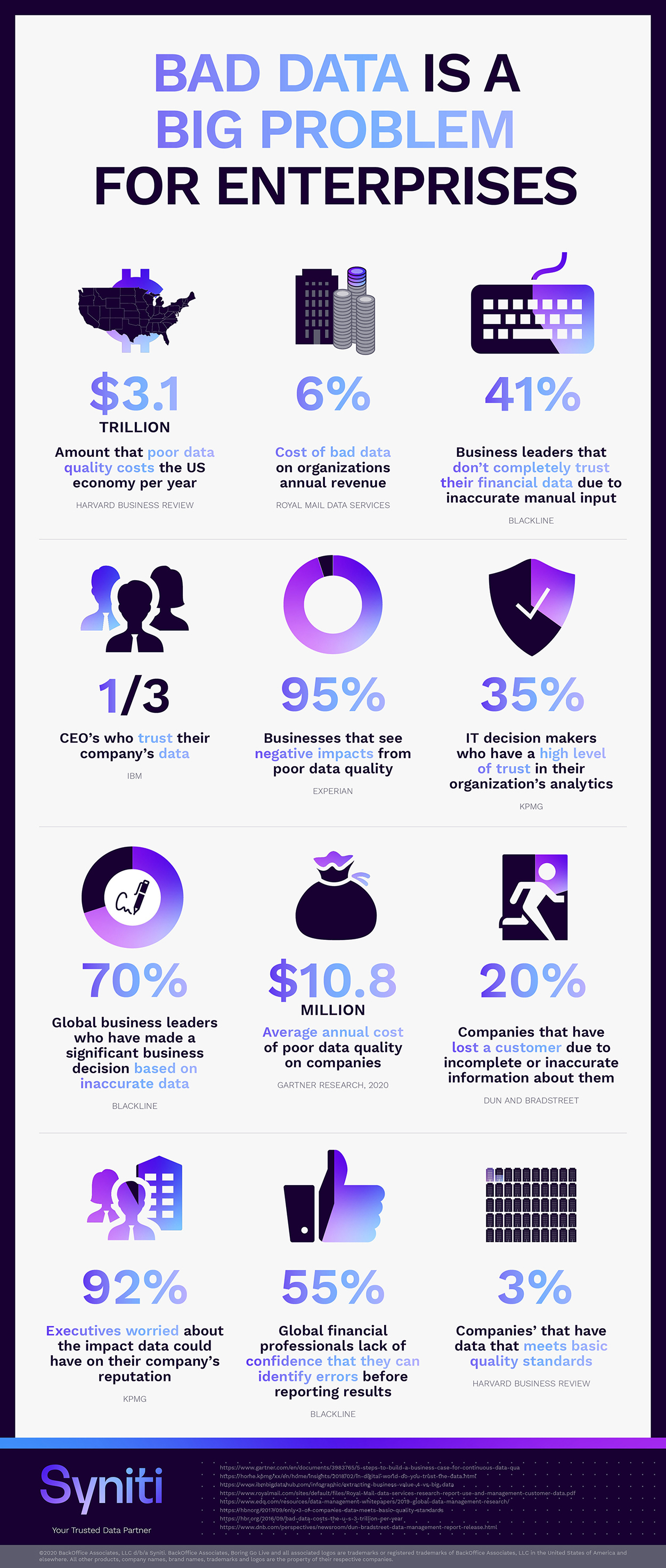 bad data poor data quality business impact infographic