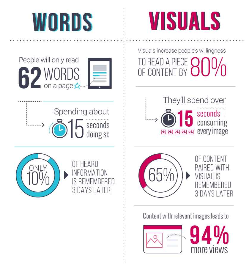 visual content vs. written content