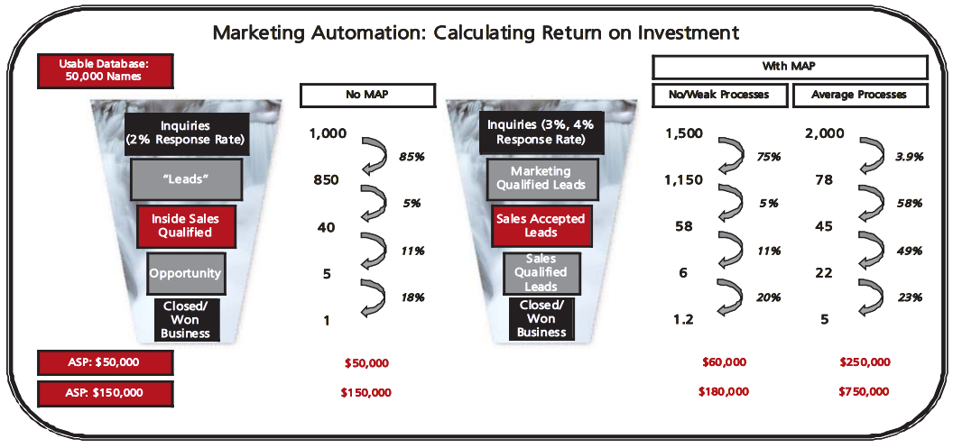 marketing automation ROI