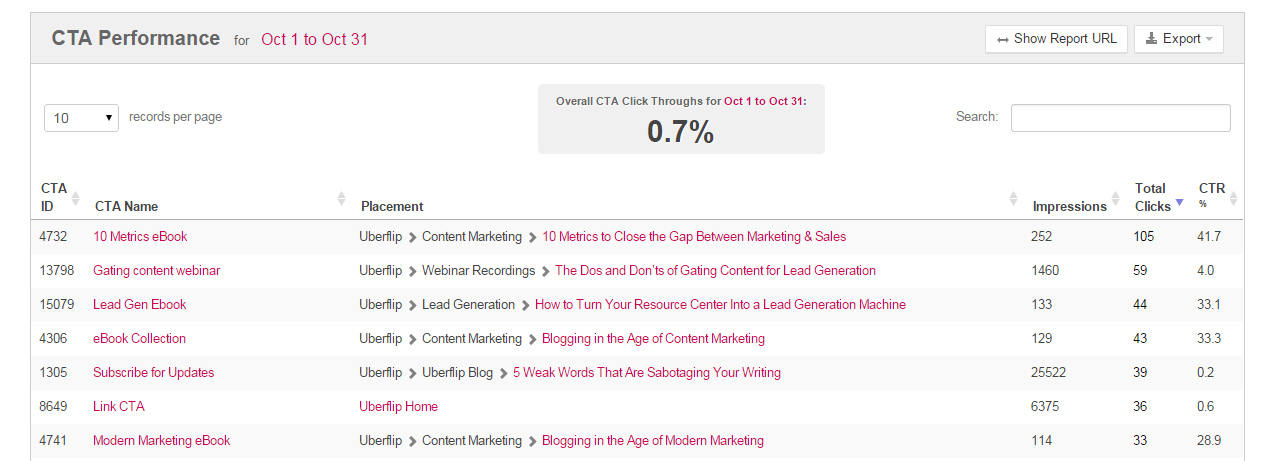 CTA Conversion Rate Metrics | Uberflip