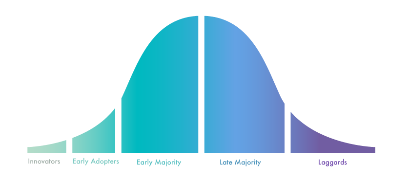 Marketing and Technology Diffusion Curve