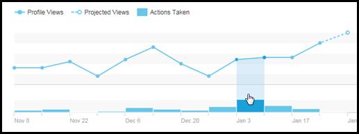 Engagement Metrics LinkedIn