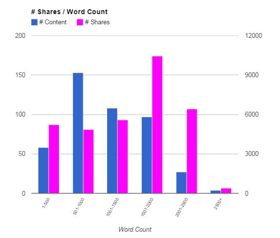 Uberflip Content Word Count Shares