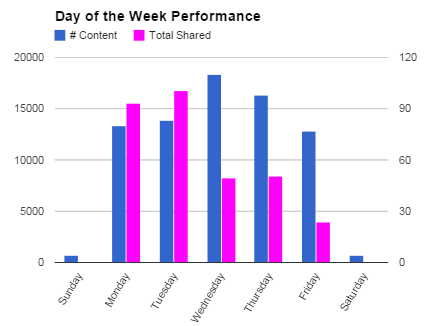 Uberflip Day of the Week Shares