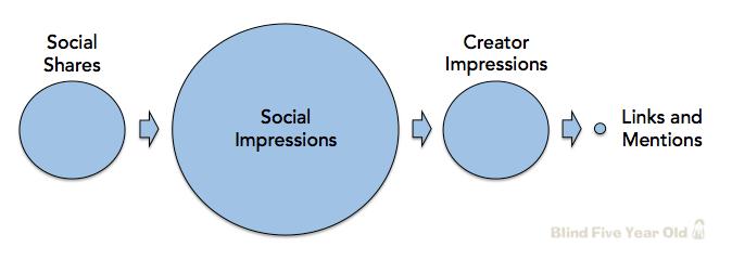 SEO Social Signals