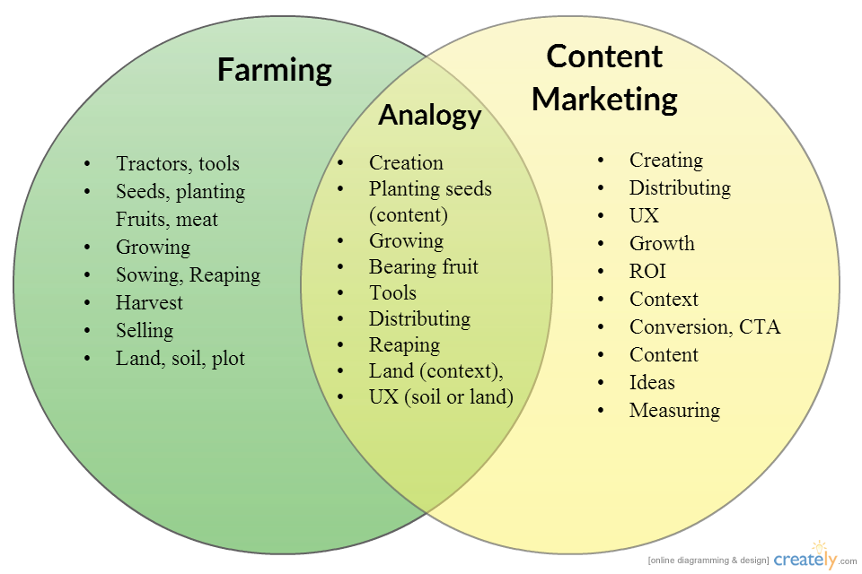 An Analogical Lesson In Using Analogies In Your Content Marketing