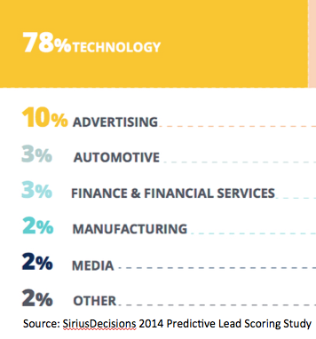 predictive lead scoring use by industry