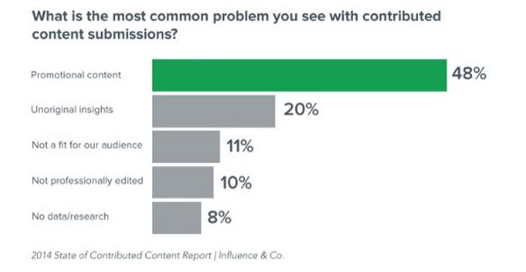 Data-Driven Guest Content
