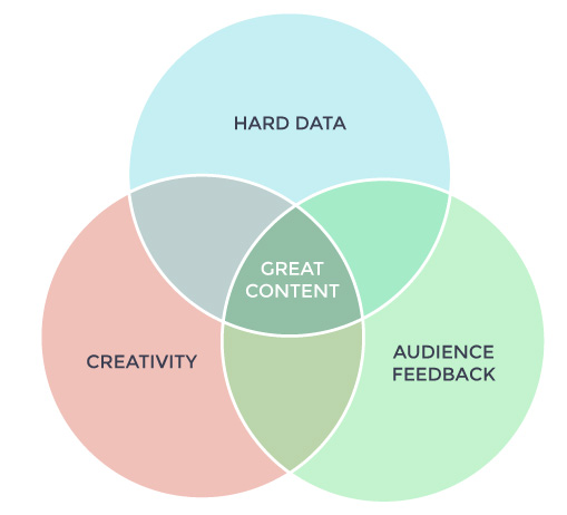 Great Content Venn Diagram