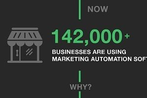 Rise of Marketing Automation