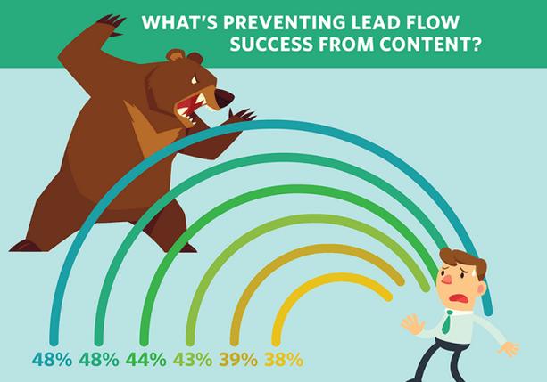 Lead Flow Content Success