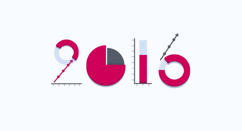 2016 B2B Marketing Trends
