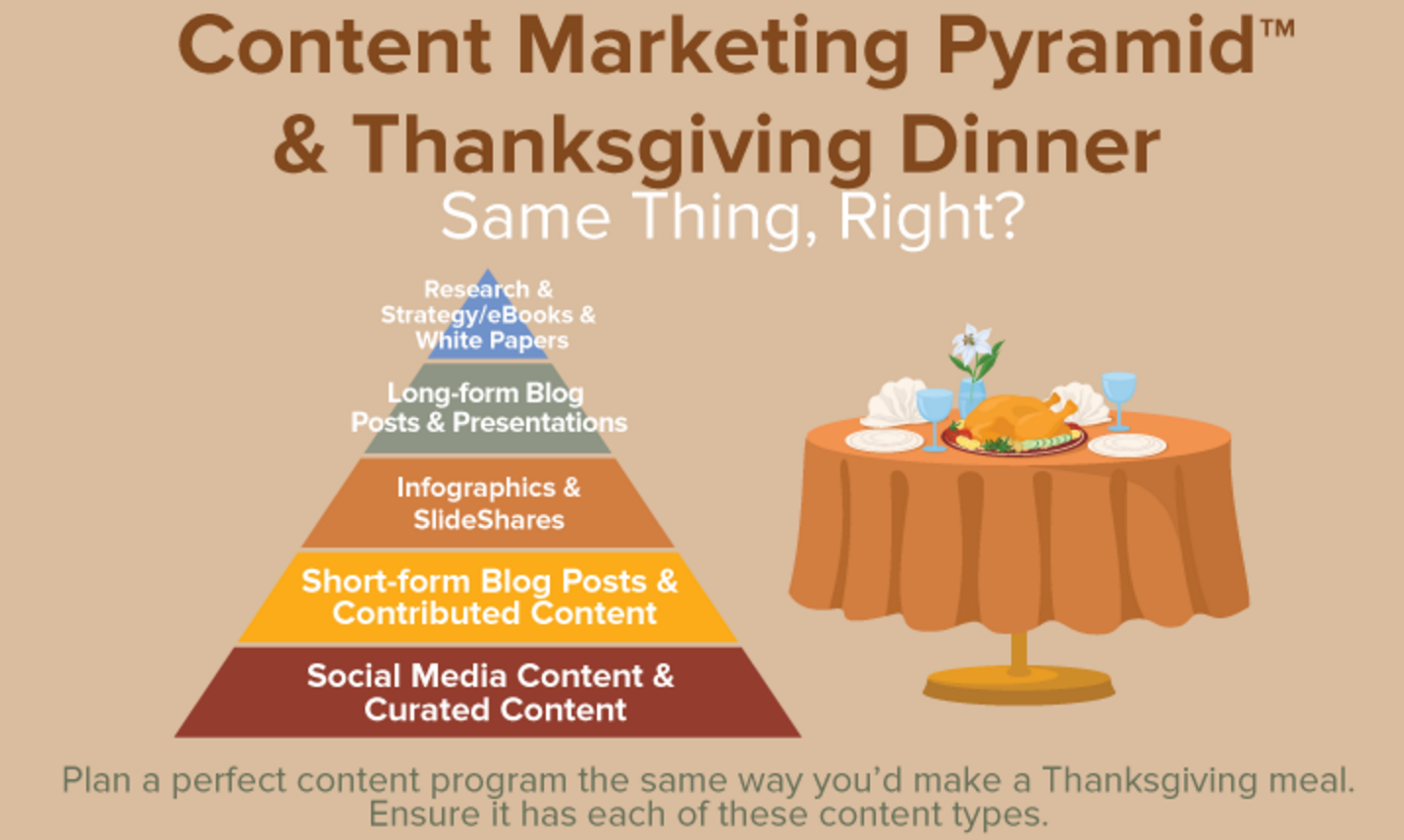 Content Marketing Thanksgiving
