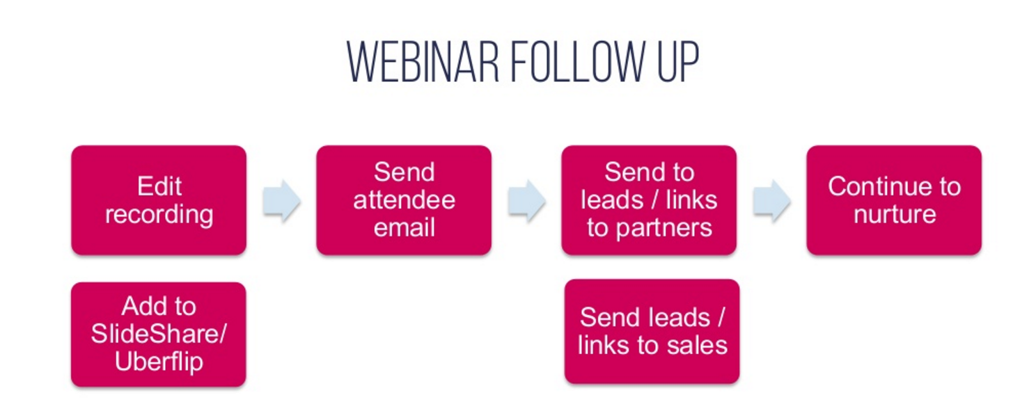 B2B Webinar Follow-up