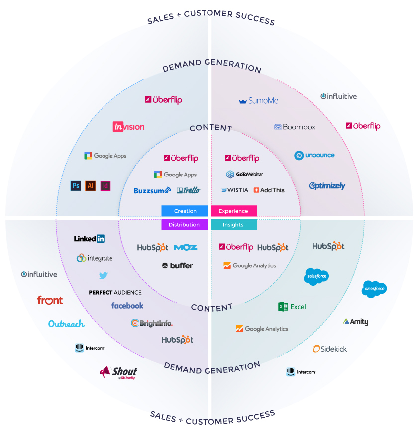 Uberflip's Marketing Technology Stack