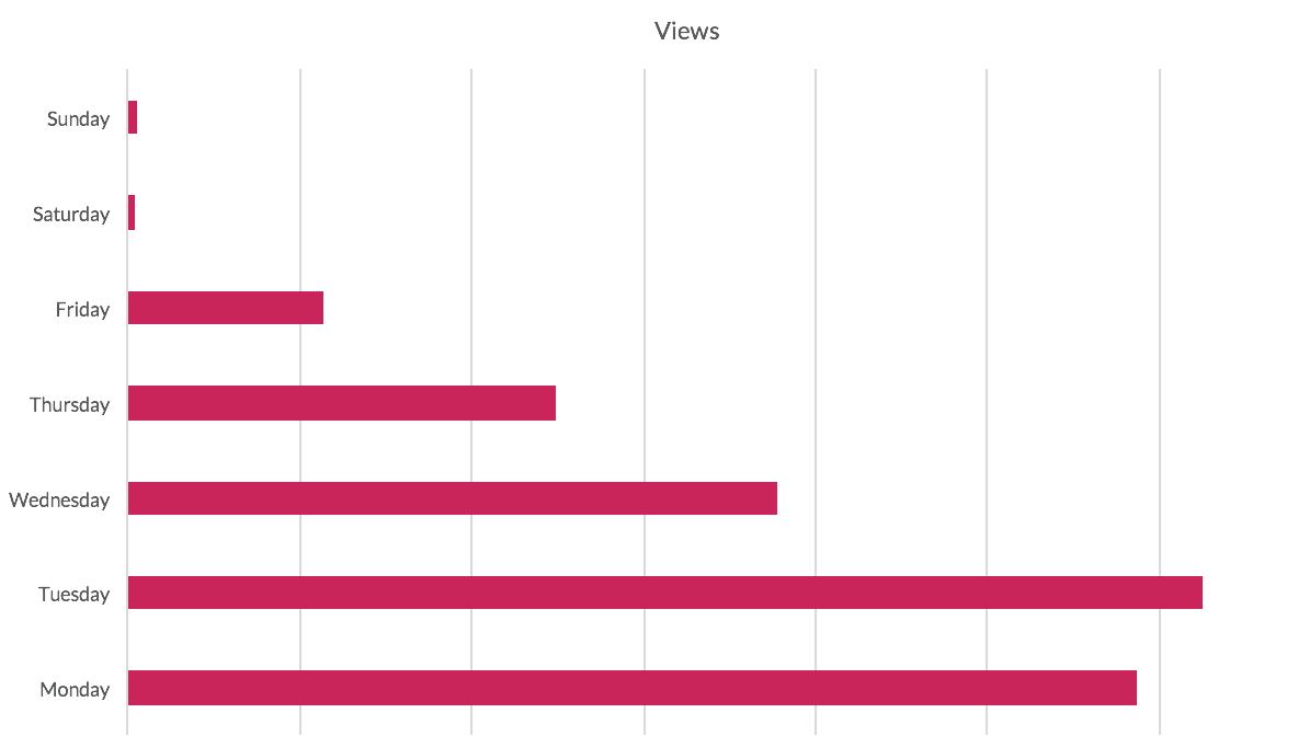 Uberflip Blog Metrics