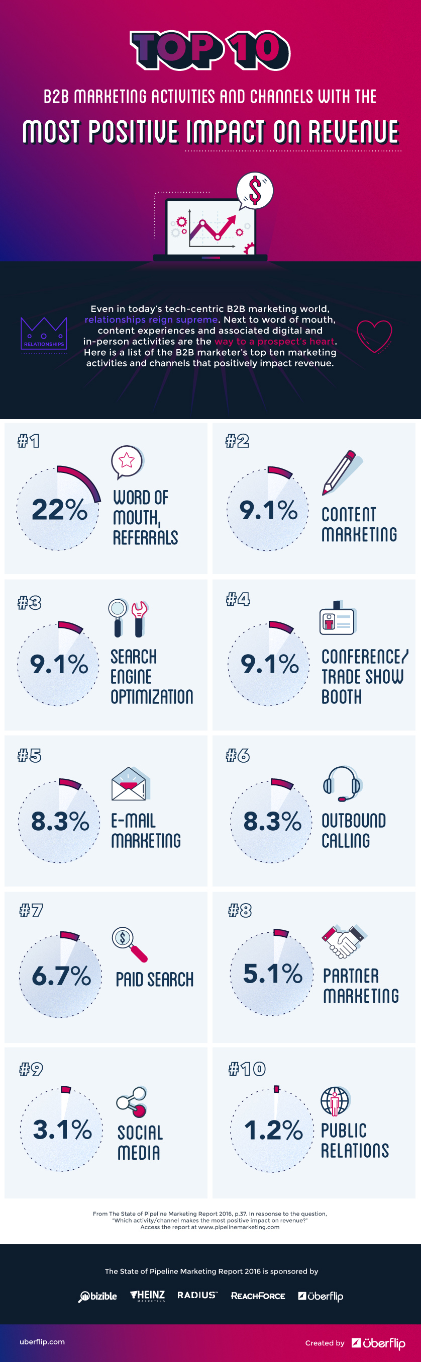 The Top 10 Revenue Impacting Marketing Activities Infographic | Uberflip
