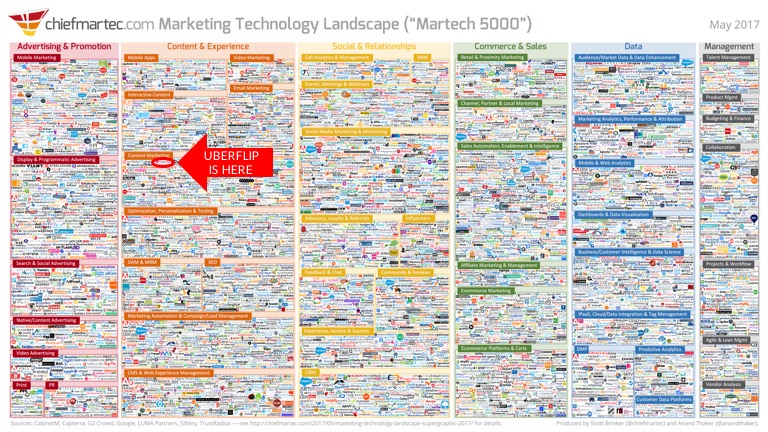 Uberflip Within the Content Marketing Category Martech Landscape Supergraphic | Uberflip