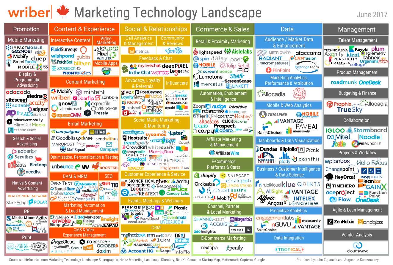 Canadian Marketing Technology Landscape | Uberflip